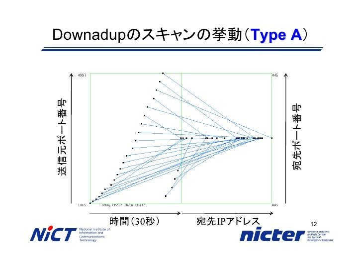 Downadupのスキャンの挙動(Type A)                       A 送信元ポート番号                                     宛先ポート番号            時間(30秒)  ...