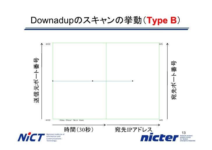 Downadupのスキャンの挙動(Type B)                       B 送信元ポート番号                                     宛先ポート番号            時間(30秒)  ...