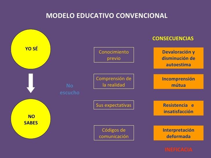 MODELO EDUCATIVO CONVENCIONAL No escucho Devaloración y disminución de autoestima Incomprensión mútua Resistencia  e insat...