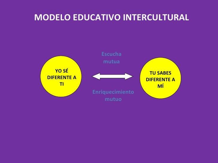 MODELO EDUCATIVO INTERCULTURAL Enriquecimiento mutuo Escucha mutua YO S É  DIFERENTE A TI TU SABES DIFERENTE A M Í