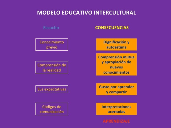 MODELO EDUCATIVO INTERCULTURAL Escucho CONSECUENCIAS APRENDIZAJE Conocimiento previo Dignificación y autoestima Comprensió...
