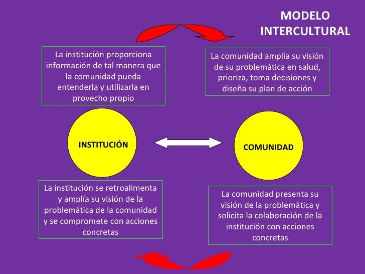 MODELO INTERCULTURAL INSTITUCIÓN COMUNIDAD La institución proporciona información de tal manera que la comunidad pueda ent...