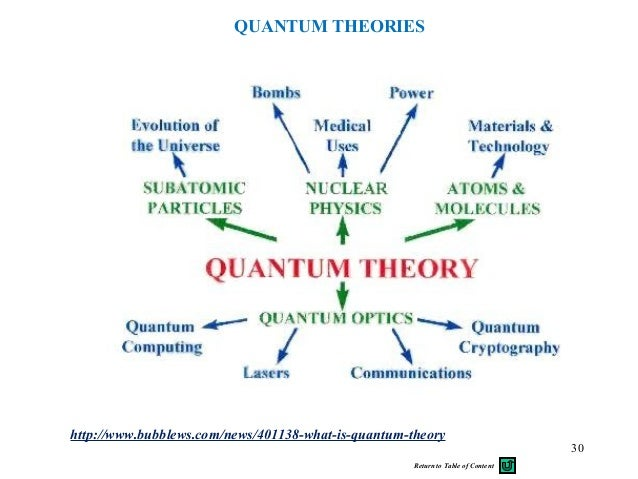 An introduction to quantum theory and its concept