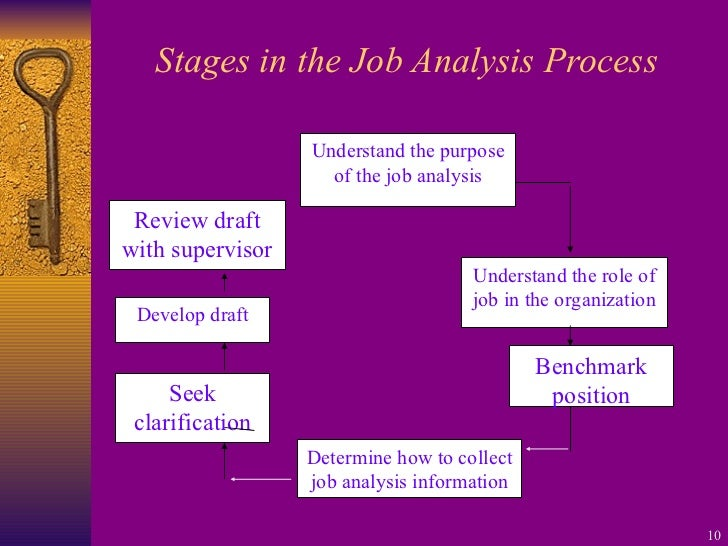 submit an analysis of the employee selection and performance appraisal methods Performance appraisal: career management: organization analysis: personal development: hr powerpoint slides: ultimate hr tools: search: types of selection methods selection methods or screening devices include application blanks thereby increasing the odds of hiring well-qualified employees.