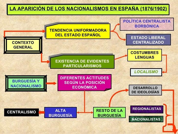 LA APARICIÓN DE LOS NACIONALISMOS EN ESPAÑA (1876/1902) CONTEXTO GENERAL TENDENCIA UNIFORMADORA DEL ESTADO ESPAÑOL POLÍTIC...
