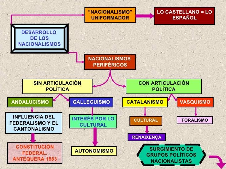 """DESARROLLO  DE LOS NACIONALISMOS """" NACIONALISMO"""" UNIFORMADOR NACIONALISMOS  PERIFÉRICOS LO CASTELLANO = LO ESPAÑOL CON ART..."""