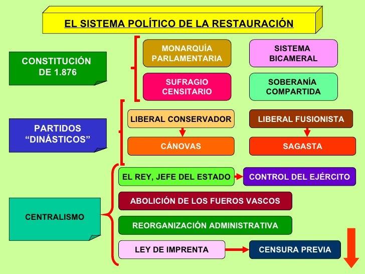 """EL SISTEMA POLÍTICO DE LA RESTAURACIÓN CONSTITUCIÓN  DE 1.876 PARTIDOS """" DINÁSTICOS"""" CENTRALISMO MONARQUÍA PARLAMENTARIA S..."""