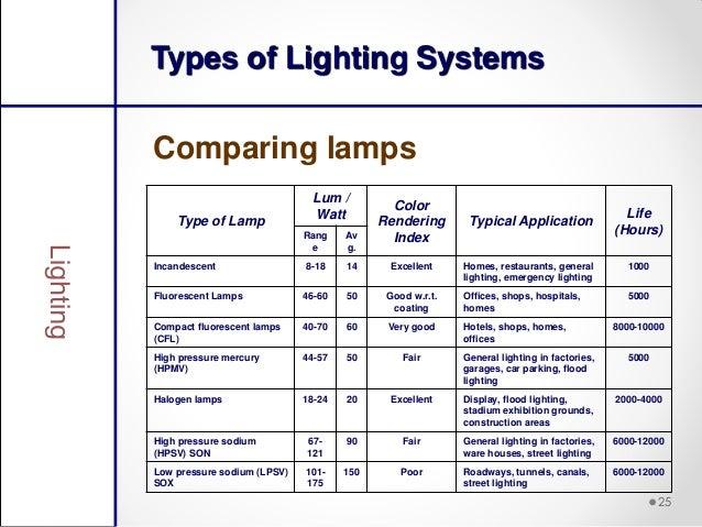 Type of lighting Energy Saving Led Types Of Lighting Systemscomparing Slideshare Lighting Efficiency Measures