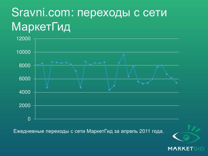 Кейс: Sravni.com<br />Sravni.com – это прайс-агрегатор, объединяющий на своих страницах предложения сотен интернет-магазин...