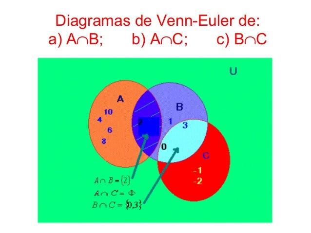5 matematicas 1 ejercicios teoria de conjuntos diagramas de venn euler dea ab b ac c bc ccuart Image collections