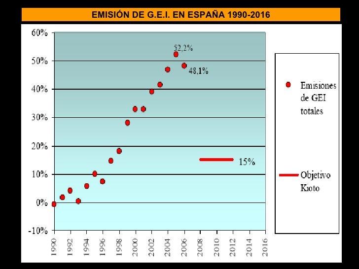 EMISIÓN DE G.E.I. EN ESPAÑA 1990-2016