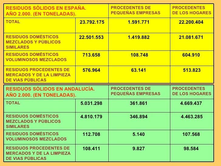 513.823 63.141  576.964  RESIDUOS PROCEDENTES DE MERCADOS Y DE LA LIMPIEZA DE VIAS PÚBLICAS 604.910  108.748 713.658  RESI...