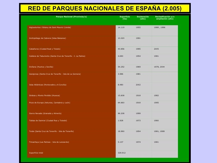 RED DE PARQUES NACIONALES DE ESPAÑA (2.005) Parque Nacional (Provincia/s) Superficie (ha) Declaración (año) Reclasificació...