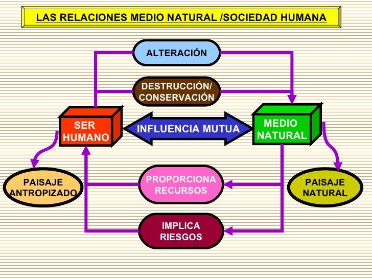SER  HUMANO MEDIO  NATURAL ALTERACIÓN PROPORCIONA RECURSOS IMPLICA RIESGOS INFLUENCIA MUTUA DESTRUCCIÓN/ CONSERVACIÓN LAS ...