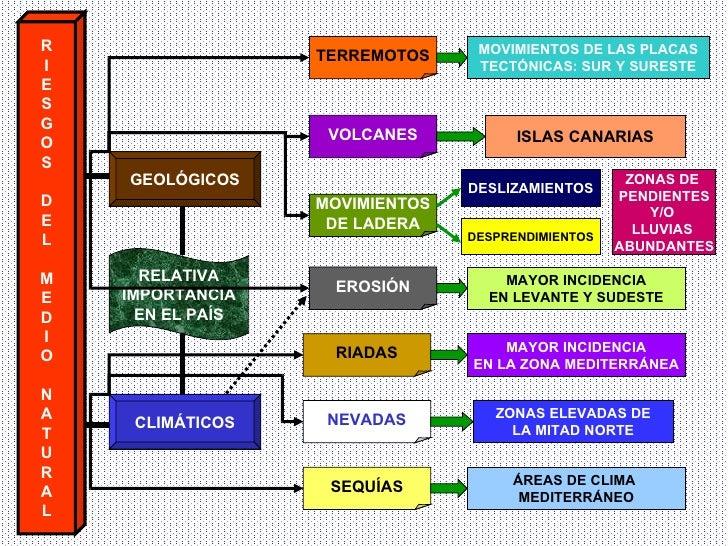 R I E S G O S D E L M E D I O N A T U R A L GEOLÓGICOS CLIMÁTICOS TERREMOTOS VOLCANES MOVIMIENTOS DE LADERA EROSIÓN RIADAS...