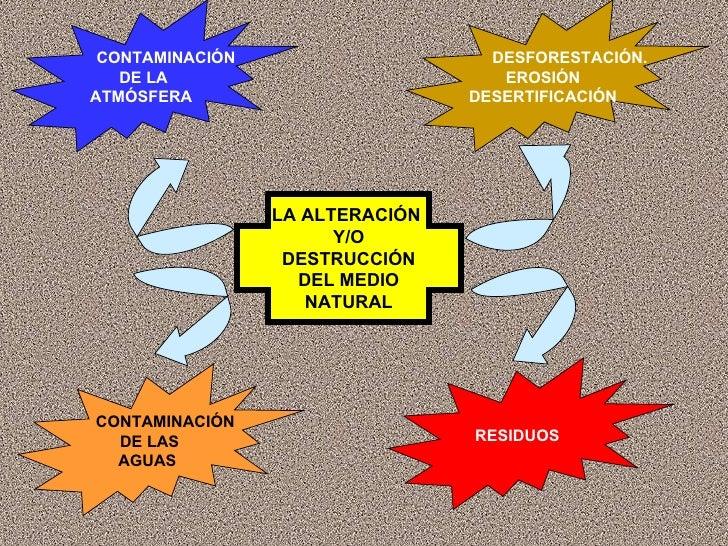 LA ALTERACIÓN  Y/O DESTRUCCIÓN DEL MEDIO NATURAL CONTAMINACIÓN  DE LA ATMÓSFERA DESFORESTACIÓN. EROSIÓN DESERTIFICACIÓN CO...
