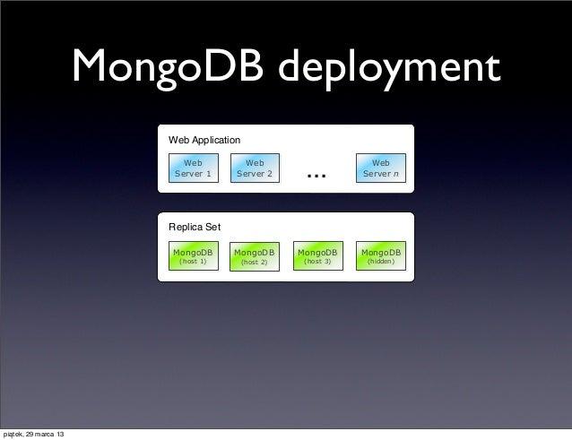 MongoDB deployment                          Web Application                             Web                           Serv...