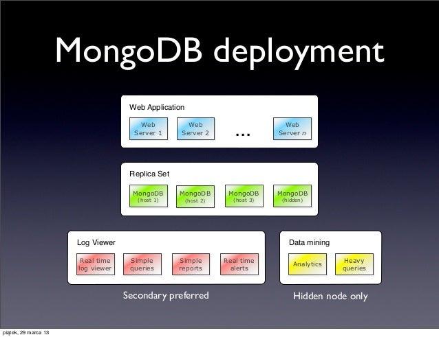 MongoDB deployment                                     Web Application                                        Web         ...