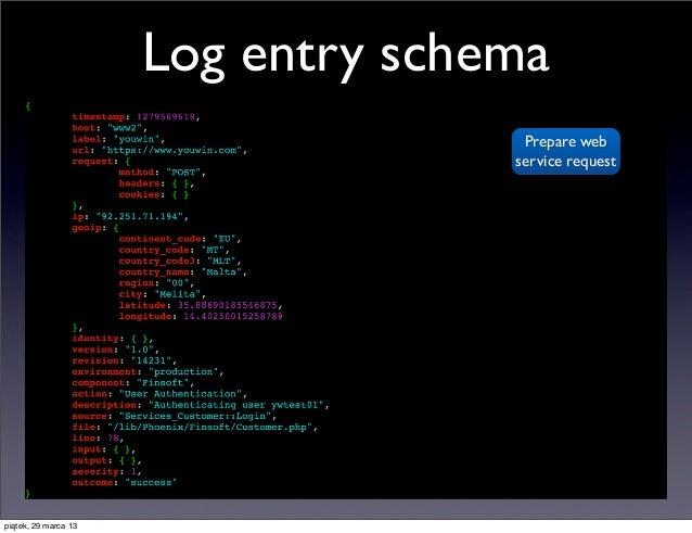 Log entry schema                                     Prepare web                                    service requestpiątek,...
