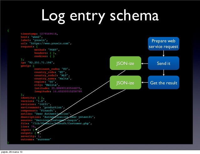 Log entry schema                                            Prepare web                                           service ...
