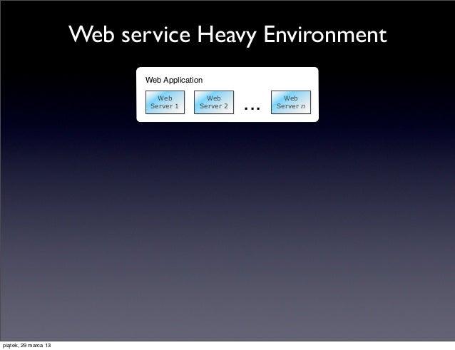 Web service Heavy Environment                             Web Application                                Web              ...