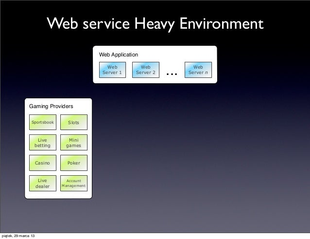 Web service Heavy Environment                                             Web Application                                 ...