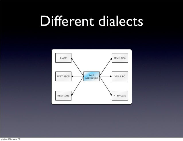 Different dialects                          SOAP                    JSON RPC                                       Web    ...