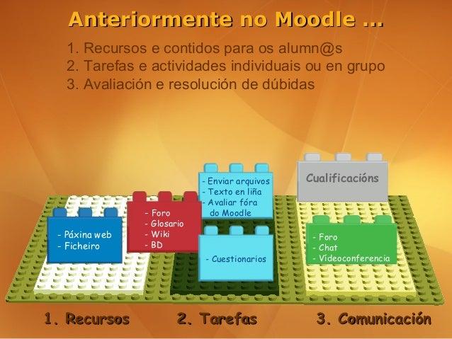 Anteriormente no Moodle ...   1. Recursos e contidos para os alumn@s   2. Tarefas e actividades individuais ou en grupo   ...