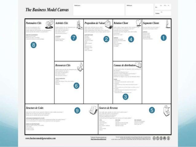 nouveaux business models mode canvas. Black Bedroom Furniture Sets. Home Design Ideas