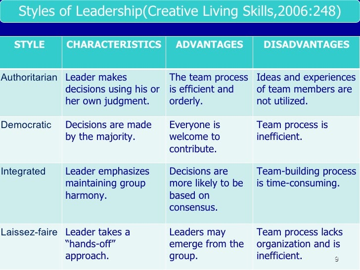 leadership styles in education Different educational leadership styles are what make every leader unique read below to know about the various styles like authoritative, affiliative, democratic, coaching and visionary.