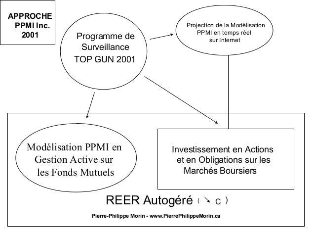 TOP GUN 2001 Modélisation PPMI en Gestion Active sur les Fonds Mutuels Programme de Surveillance Investissement en Actions...