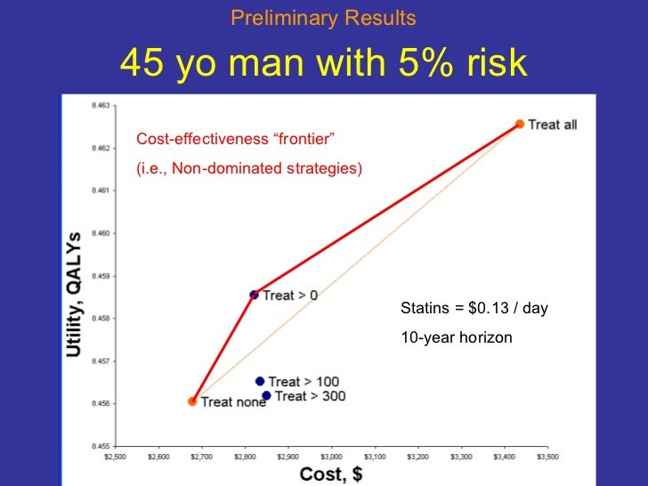 """45 yo man with 5% risk Cost-effectiveness """"frontier"""" (i.e., Non-dominated strategies) Statins = $0.13 / day 10-year horizo..."""