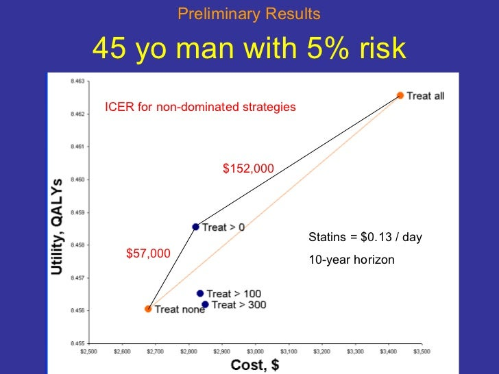 45 yo man with 5% risk ICER for non-dominated strategies $152,000 $57,000 Statins = $0.13 / day 10-year horizon Preliminar...