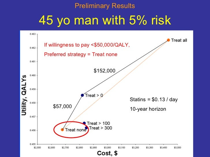 45 yo man with 5% risk If willingness to pay <$50,000/QALY,  Preferred strategy = Treat none $152,000 $57,000 Statins = $0...