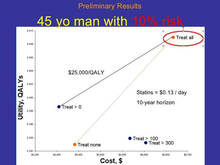 45 yo man with  10% risk Statins = $0.13 / day 10-year horizon $25,000/QALY Preliminary Results