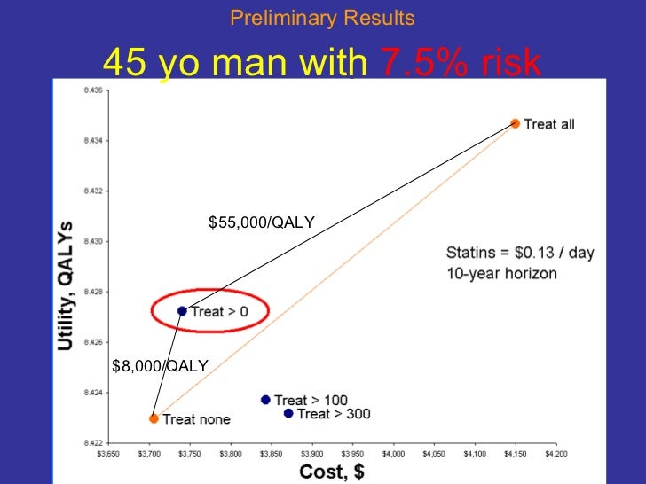 45 yo man with  7.5% risk $55,000/QALY $8,000/QALY Preliminary Results