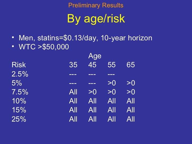 By age/risk <ul><li>Men, statins=$0.13/day, 10-year horizon </li></ul><ul><li>WTC >$50,000 </li></ul><ul><li>Age </li></ul...