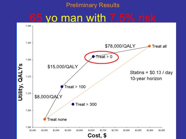65  yo man with  7.5% risk $15,000/QALY $8,000/QALY $78,000/QALY Preliminary Results