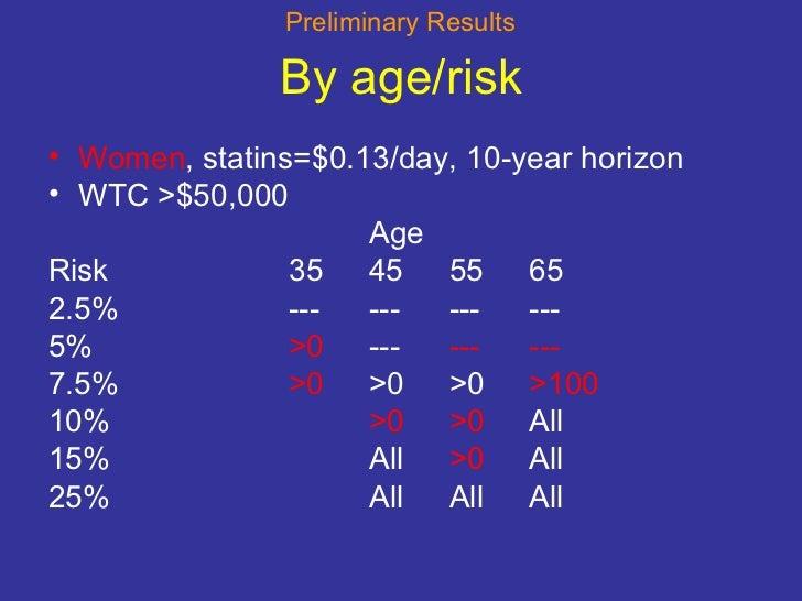 By age/risk <ul><li>Women , statins=$0.13/day, 10-year horizon </li></ul><ul><li>WTC >$50,000 </li></ul><ul><li>Age </li><...