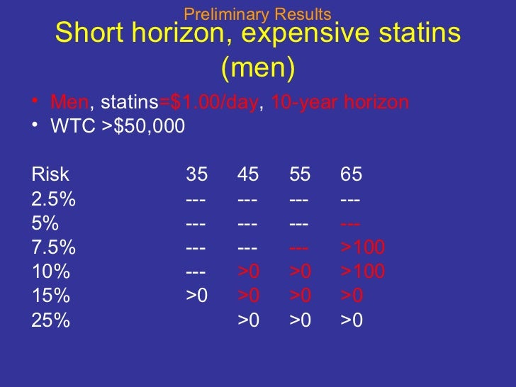 Short horizon, expensive statins (men) <ul><li>Men , statins =$1.00/day ,  10-year horizon </li></ul><ul><li>WTC >$50,000 ...