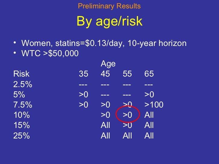 By age/risk <ul><li>Women, statins=$0.13/day, 10-year horizon </li></ul><ul><li>WTC >$50,000 </li></ul><ul><li>Age </li></...