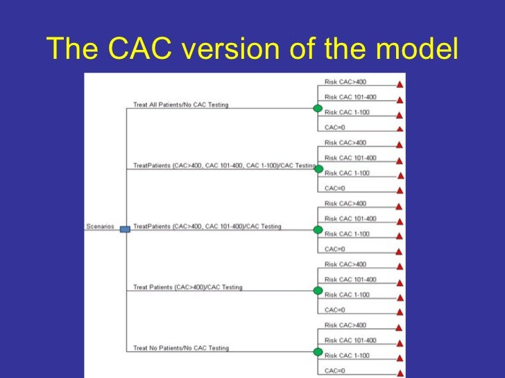 The CAC version of the model