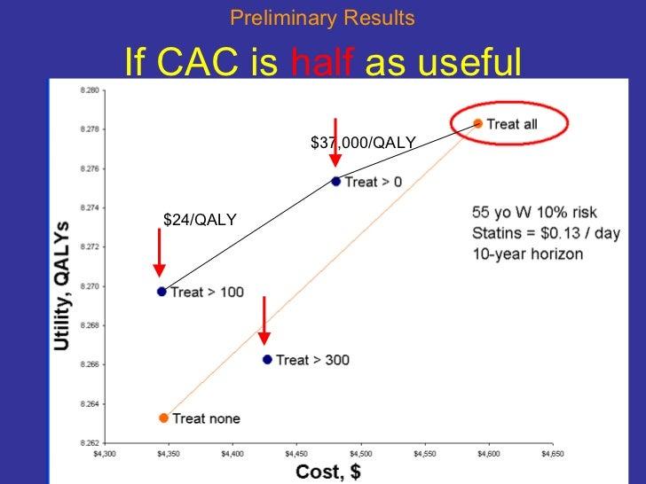 If CAC is  half  as useful $24/QALY $37,000/QALY Preliminary Results