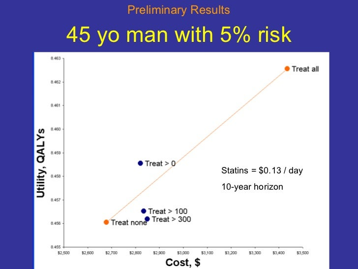 45 yo man with 5% risk Statins = $0.13 / day 10-year horizon Preliminary Results