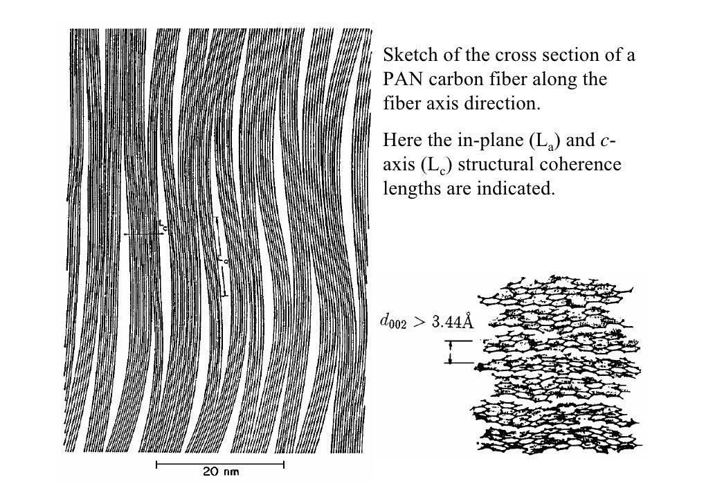 5 P Nanotubes Chiara