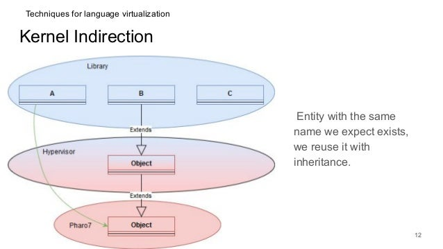 Kernel Indirection Entity with the same name we expect exists, we reuse it with inheritance. 12 Techniques for language vi...