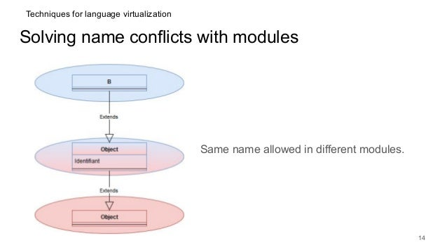 Solving name conflicts with modules Same name allowed in different modules. 14 Techniques for language virtualization