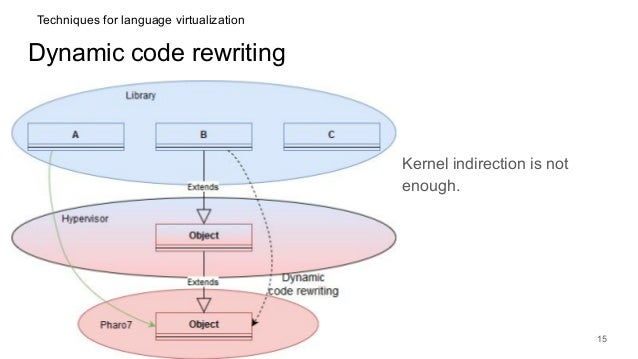 Dynamic code rewriting Kernel indirection is not enough. 15 Techniques for language virtualization