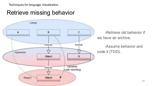 Retrieve missing behavior -Retrieve old behavior if we have an archive. -Assume behavior and code it (TDD). 17 Techniques ...