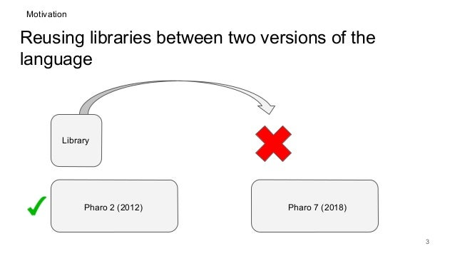 Reusing libraries between two versions of the language 3 Library Pharo 2 (2012) Pharo 7 (2018) Motivation